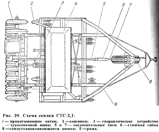Схема сеялки СТС-2,1.