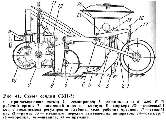 Схема сеялки СКН-3.