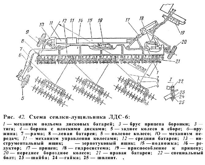 Схема сеялки-лущильника ЛДС-6.