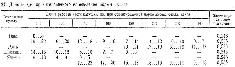 сеялки-лущильника ЛДС-6 и