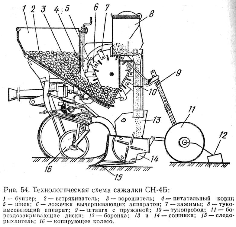 схема сажалки СН-4Б.