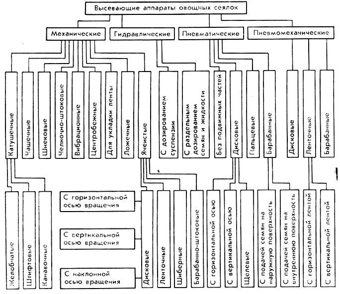 2.2 показана структурная схема