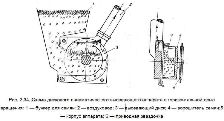 Схема высеивающего аппарата