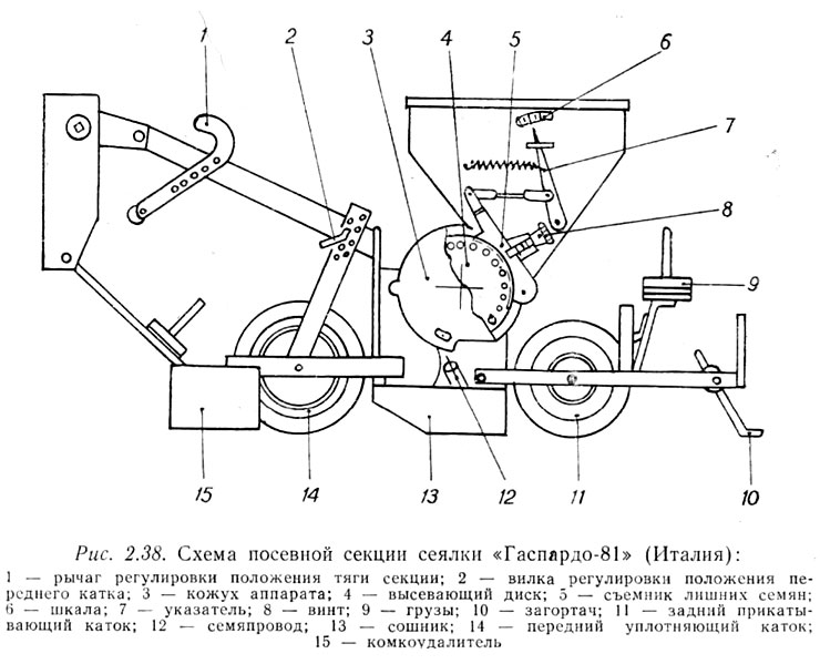 Схема посевной секции сеялки «