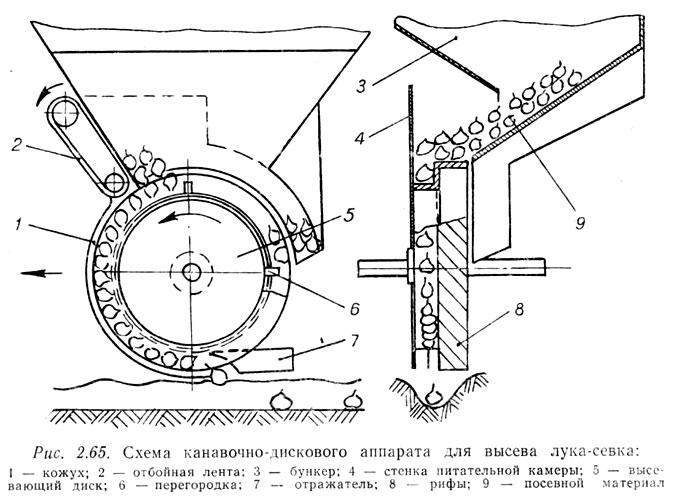 Схема каналочно-дискового