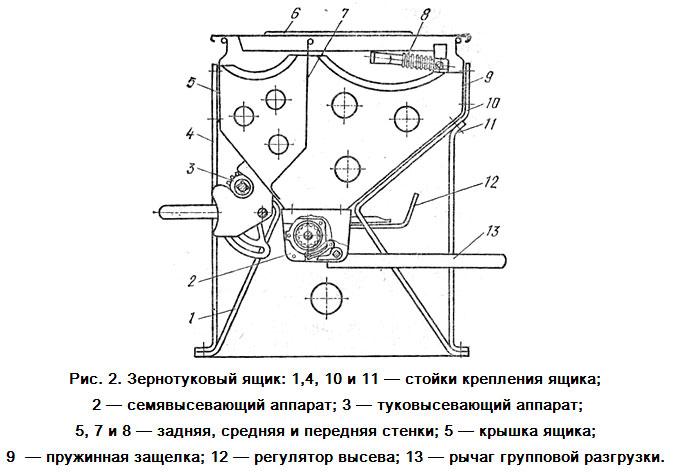 Сеялка СЗ-3,6 оборудована