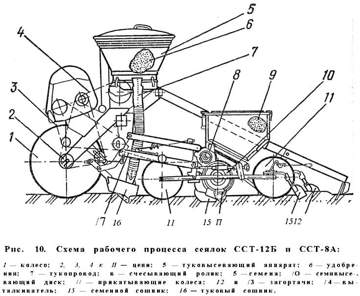 Схема рабочего процесса сеялок