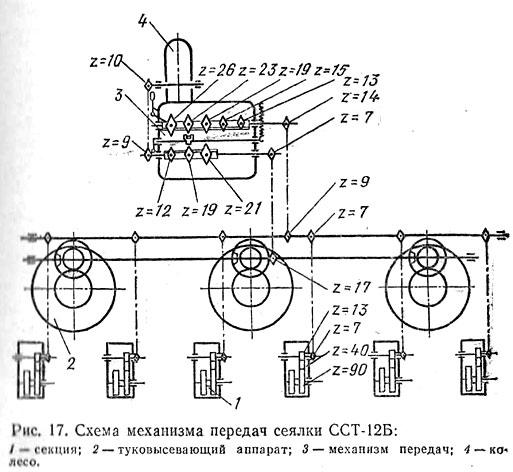Схема механизма передач сеялки