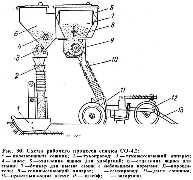 Схема рабочего процесса сеялки