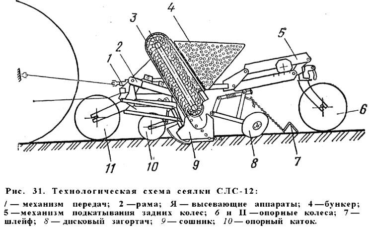Технологическая схема сеялки